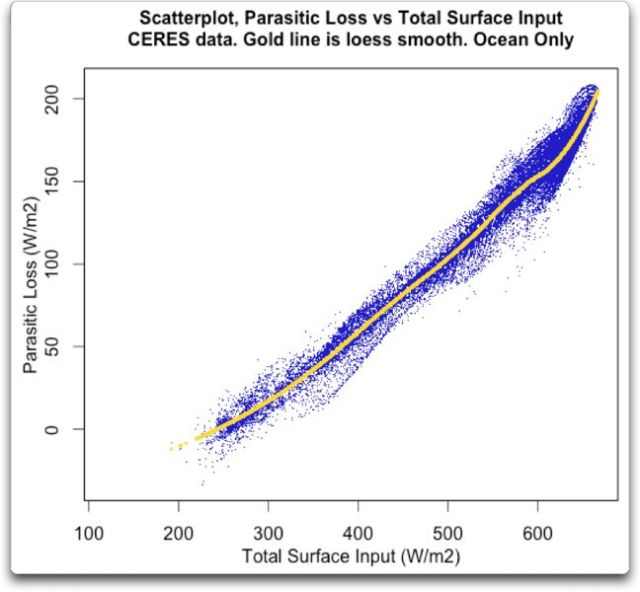 scatterplot parasitic loss vs total surface input ocean