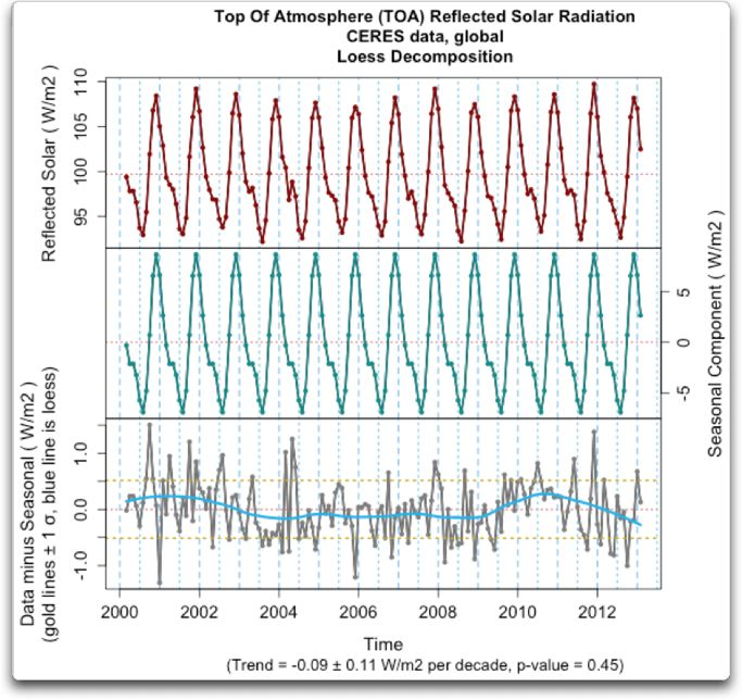 top of atmosphere reflected solar ceres global actual loess
