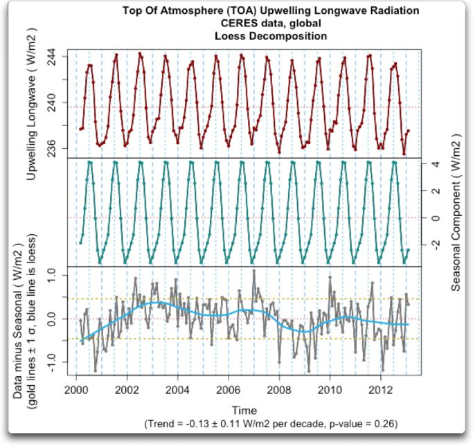 top of atmosphere upwelling longwave ceres global actual loess