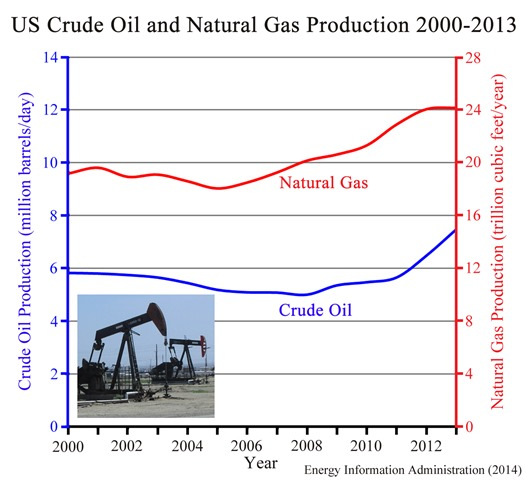 US Oil and Gas 2000-2013 Article