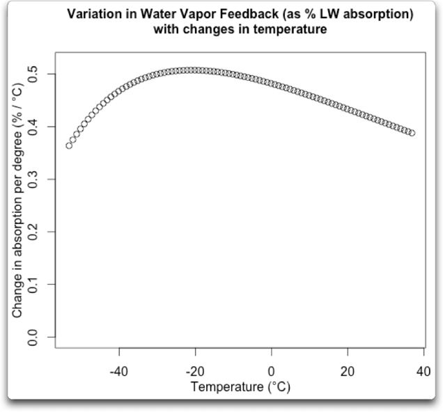 variation in water vapor feedback with changes in temp