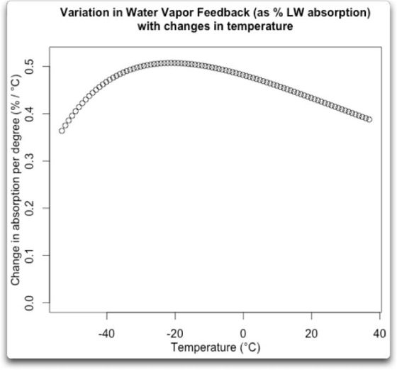 More evidence of a positive WV feedback?