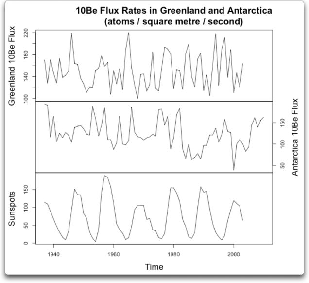10be flux rates greenland antarctica