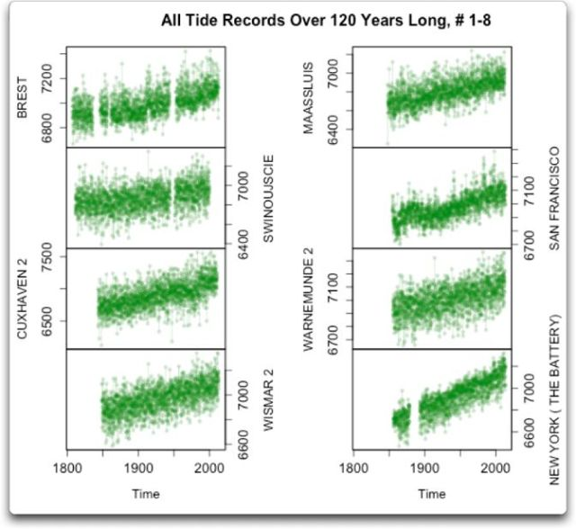 all tide records over 120 years 1-8