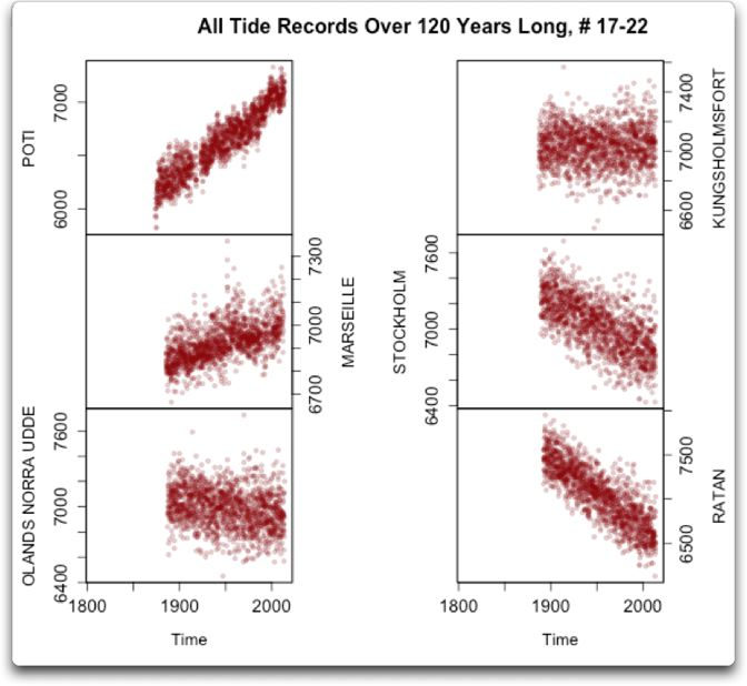 all tide records over 120 years 17-22
