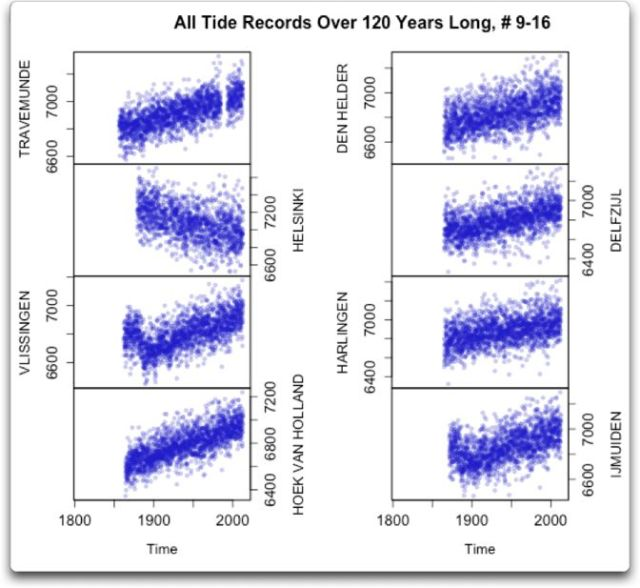 all tide records over 120 years 9-16