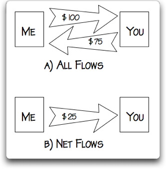 all_flows_net_flows