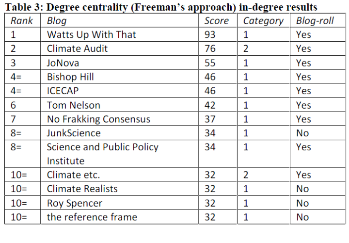 Climate_blogosphere_rank_table3