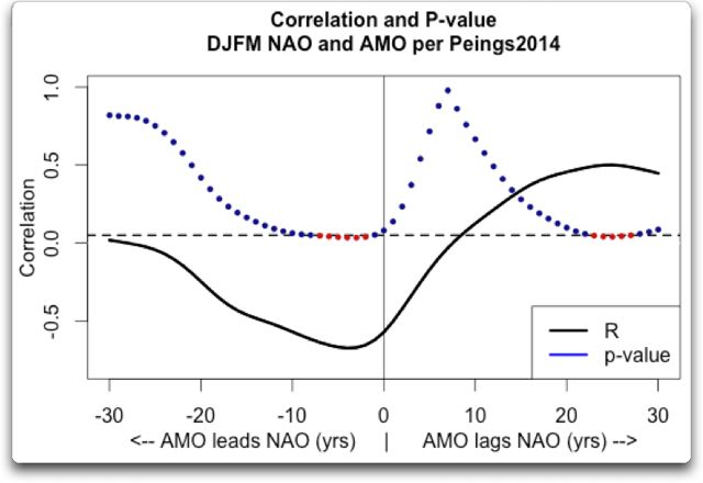 correlation and pvalue short djfm nao amo peings