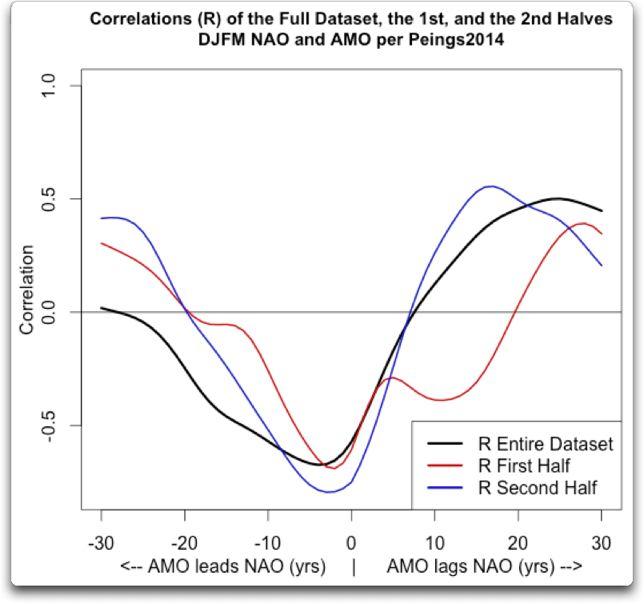 correlation p-value djmf nao amo early late