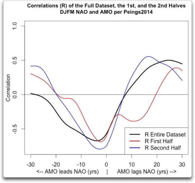correlation p-value djmf nao amo early late