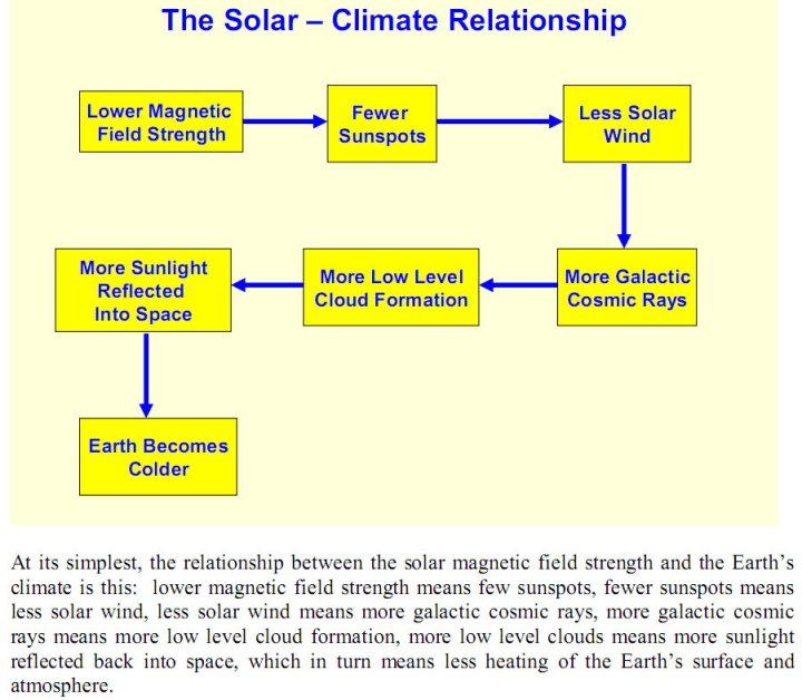 cosmic_rays_cloud_flowchart