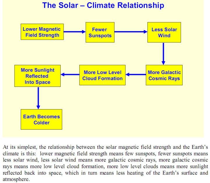 cosmic_rays_cloud_flowchart