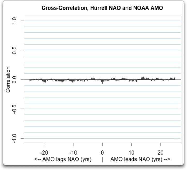 cross correlation hurrell nao amo