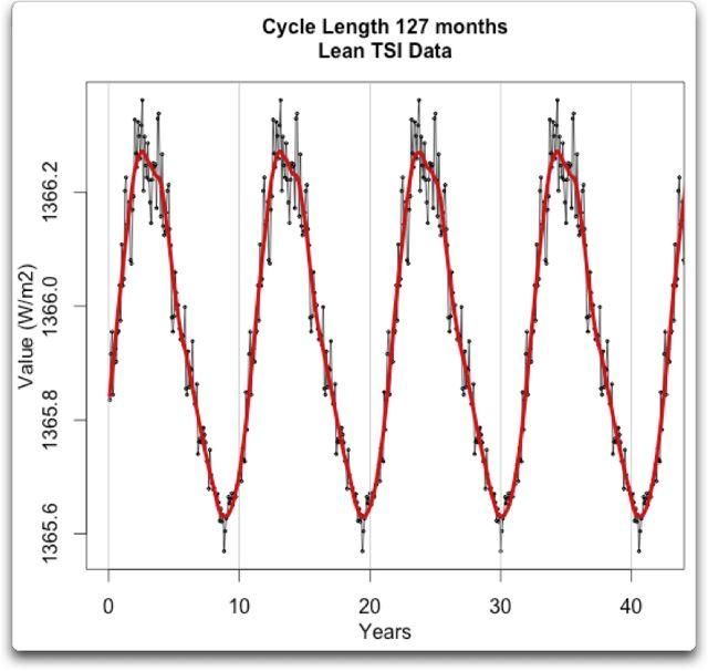 cycle length 127 months lean tsi