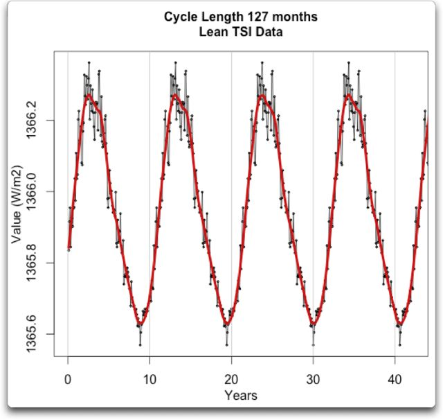 cycle length 127 months lean tsi