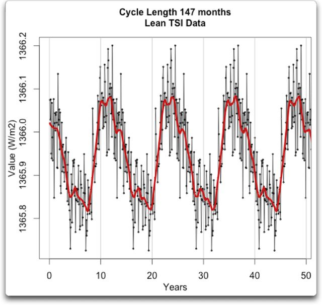 cycle length 147 months lean tsi