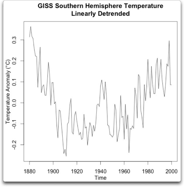detrend giss southern hemisphere temperature detrended