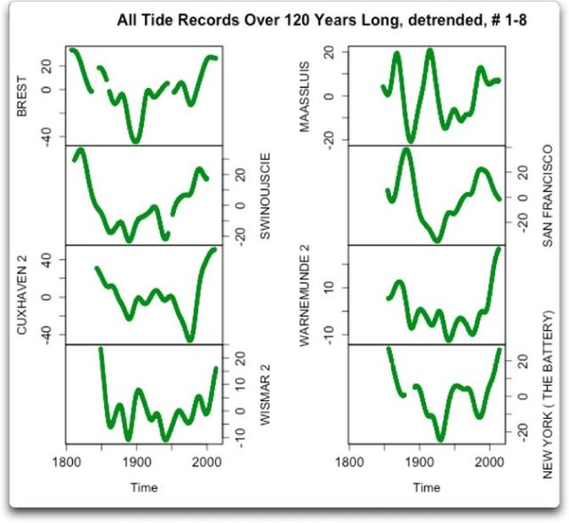 gauss all tide records over 120 years 1-8