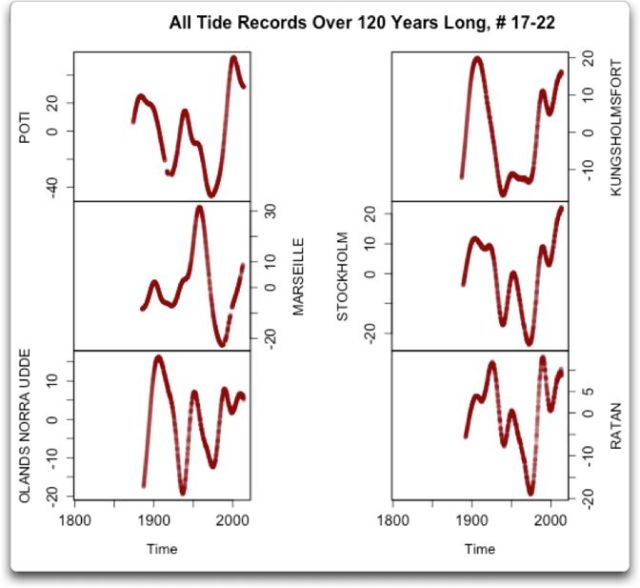 gauss all tide records over 120 years 17-22
