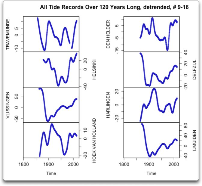 gauss all tide records over 120 years 9-16