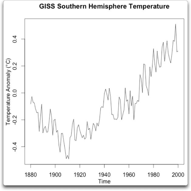 giss southern hemisphere temperatue