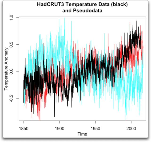 hadcrut3 temperate data pseudodata