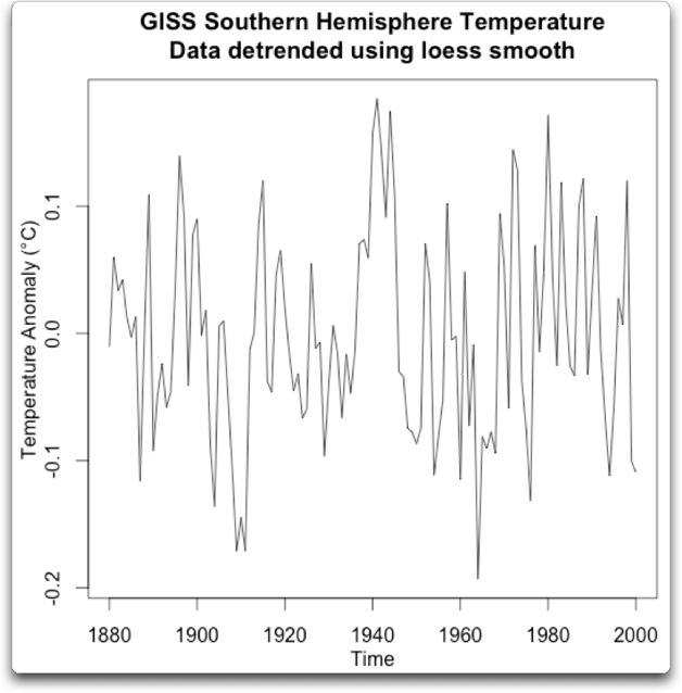 loess detrend giss southern hemisphere temperature detrended
