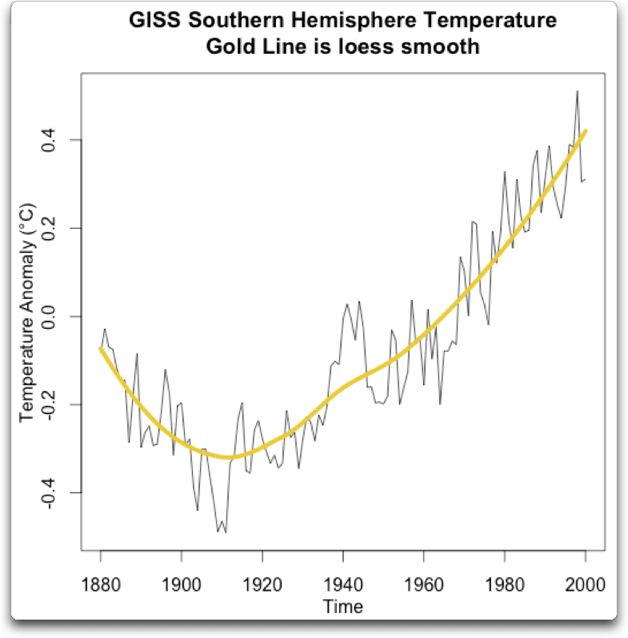 loess giss southern hemisphere temperature detrended
