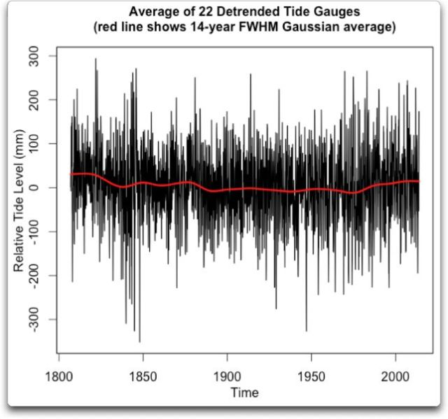 mean detrended 22 tide records