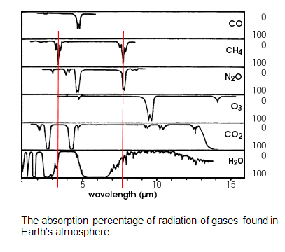 Absorption percentages of atmospheric gases