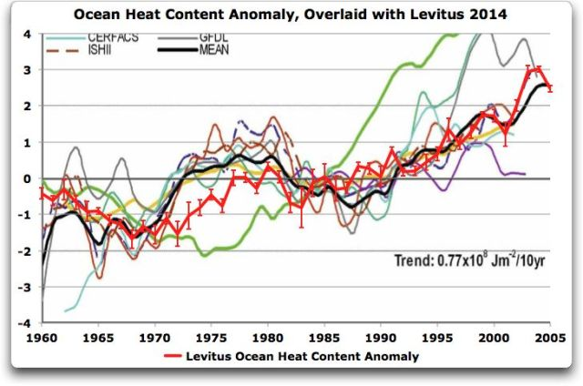 ocean heat content anomaly overlaid with levitus