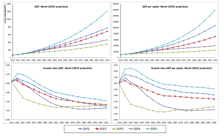OECD_SSP_projections_to2100