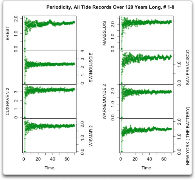 periodicity all tide records over 120 years 1-8