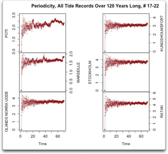 periodicity all tide records over 120 years 17-22