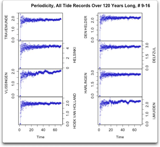 periodicity all tide records over 120 years 9-16
