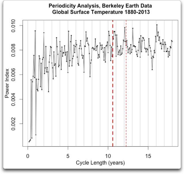 periodicity analysis berkely earth