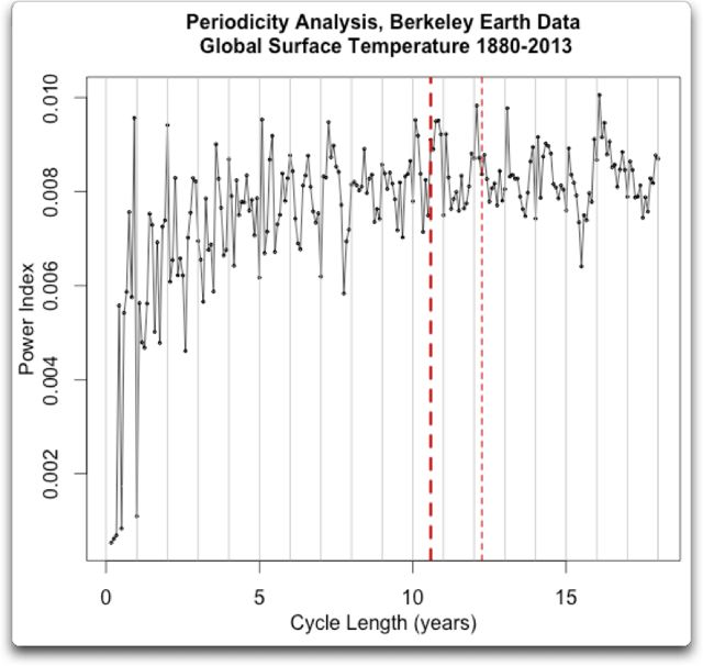 periodicity analysis berkely earth
