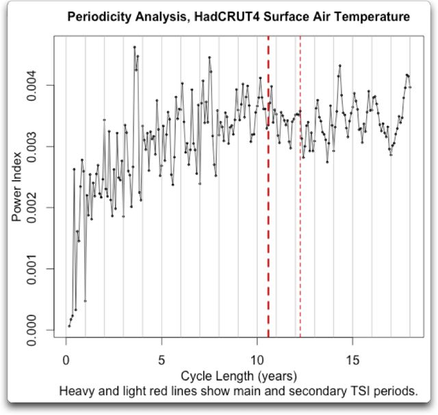 periodicity analysis hadcrut4 sat