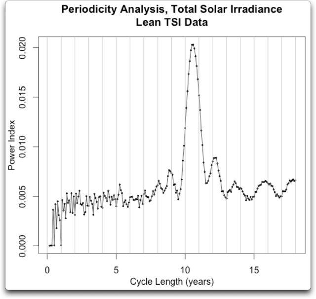 periodicity analysis tsi lean
