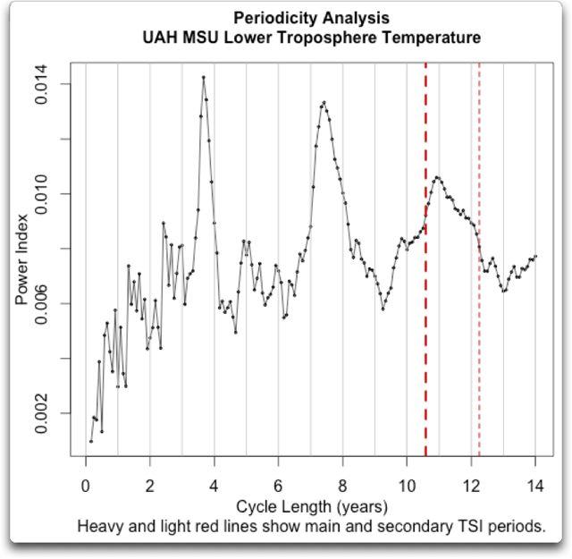 periodicity analysis uah msu t2lt