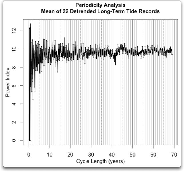 periodicity mean detrended 22 tide records