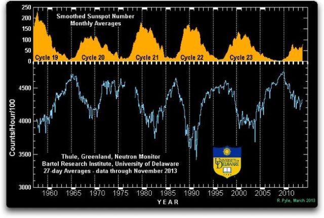 thule greenland neutron monitor