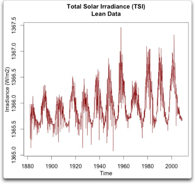 total solar irradiance lean data