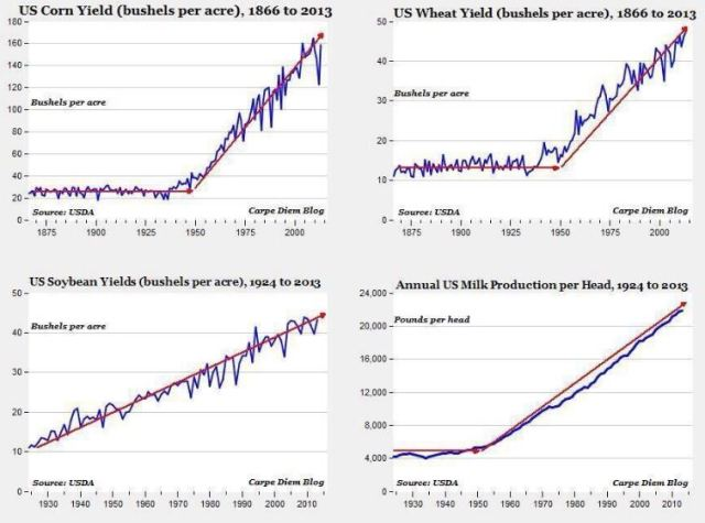 US_ag-trends