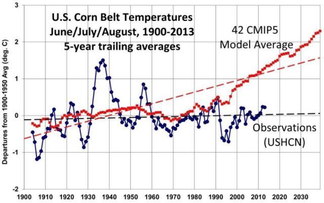 USHCN_corn_belt_temperatures