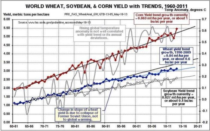 wheat-corn-soybeans-yield-trend