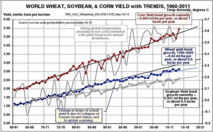 wheat-corn-soybeans-yield-trend