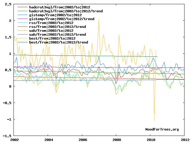 2002-2012_global_temperature