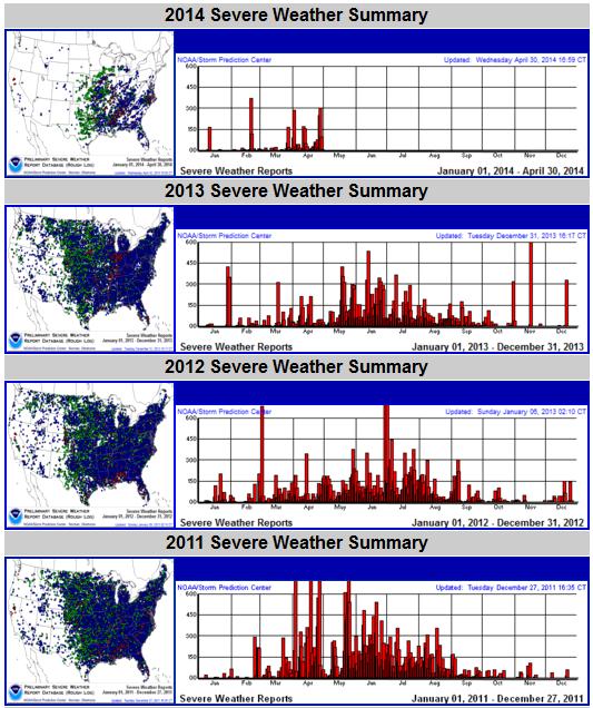 2011-2014_tornado_season_plots